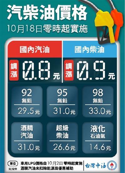油價平穩雙機制啟動 明(18)日起汽、柴油各調漲0.8元及0.9元