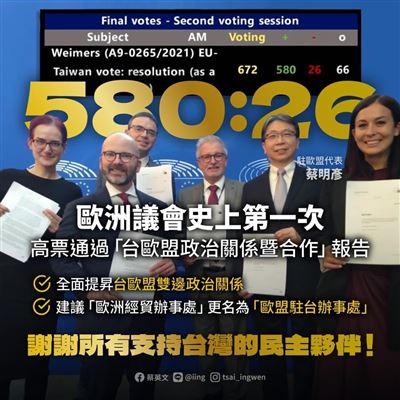歐洲議會高票通過挺臺官方文件 蔡總統:民主夥伴深化合作
