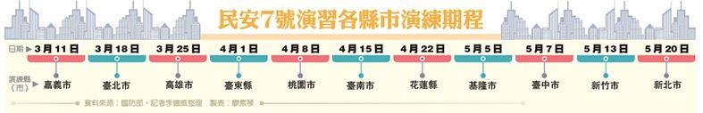 民安7號演習  3月11日嘉義市登場4