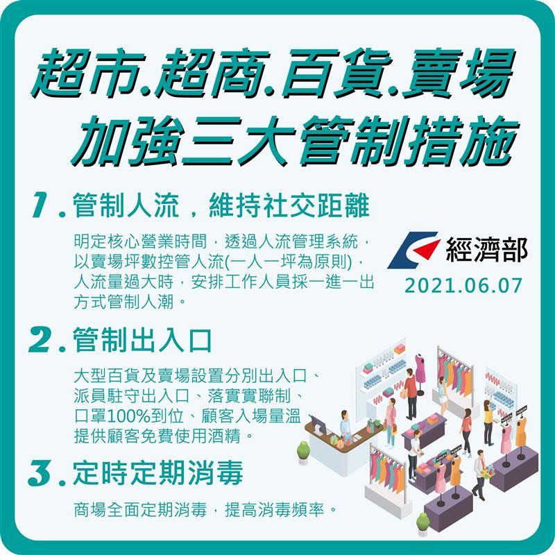 超商、賣場加強3大管制嚴控人流2