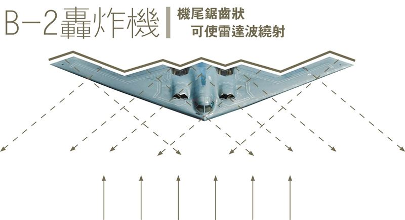 【韜略談兵】匿蹤戰機隱形斗篷的原理4